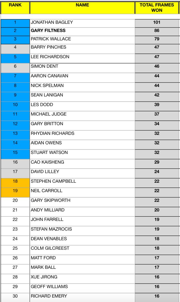 Seniors Snooker 2017:18 EndOfSeason Rankings-1