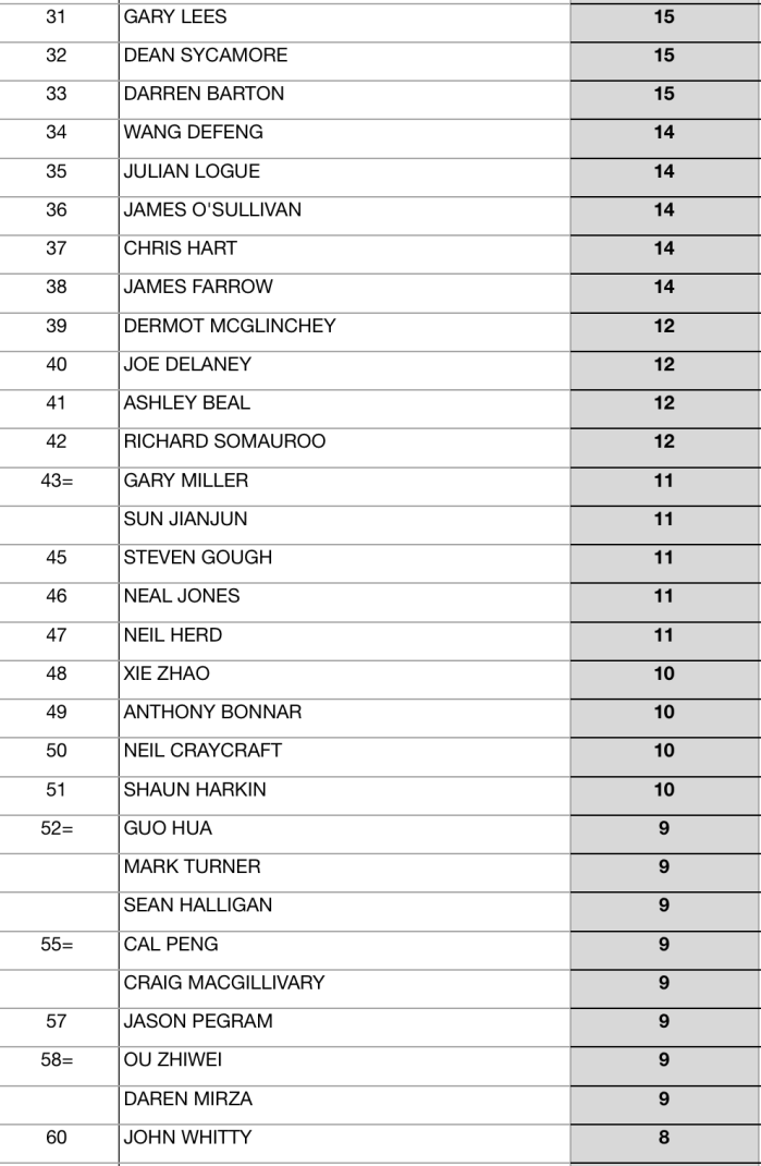Seniors Snooker 2017:18 EndOfSeason Rankings-2