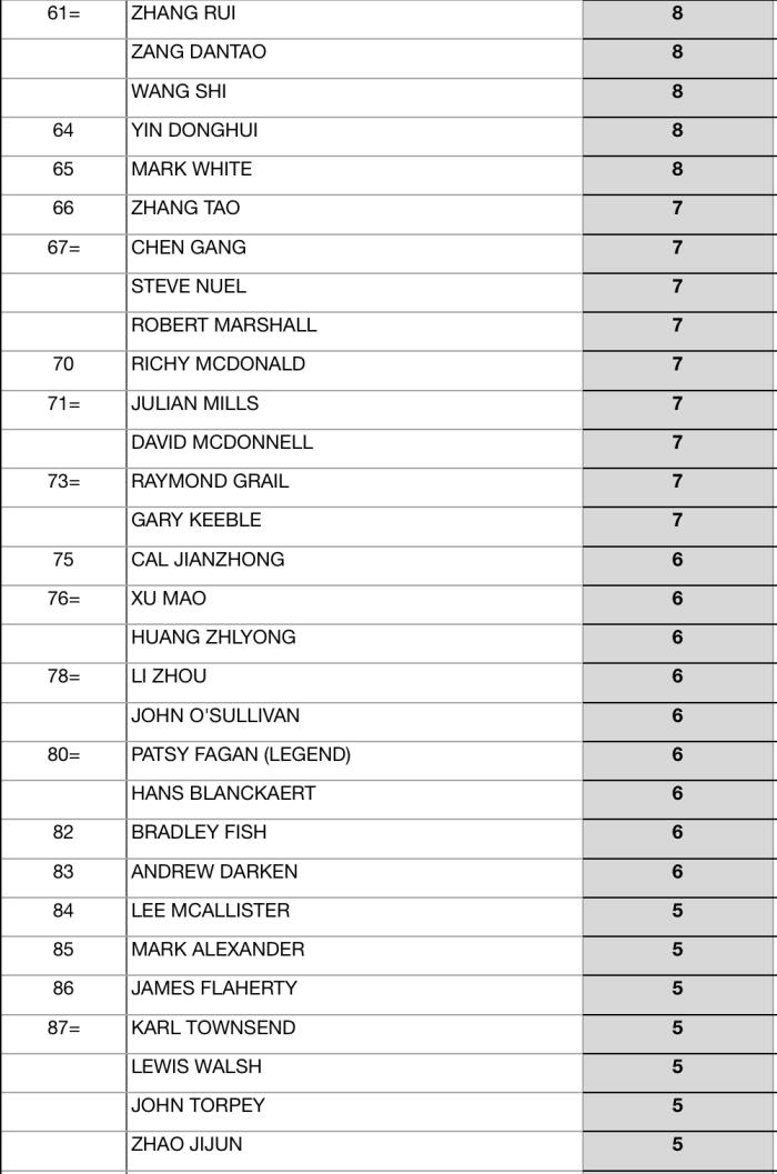 Seniors Snooker 2017:18 EndOfSeason Rankings-3