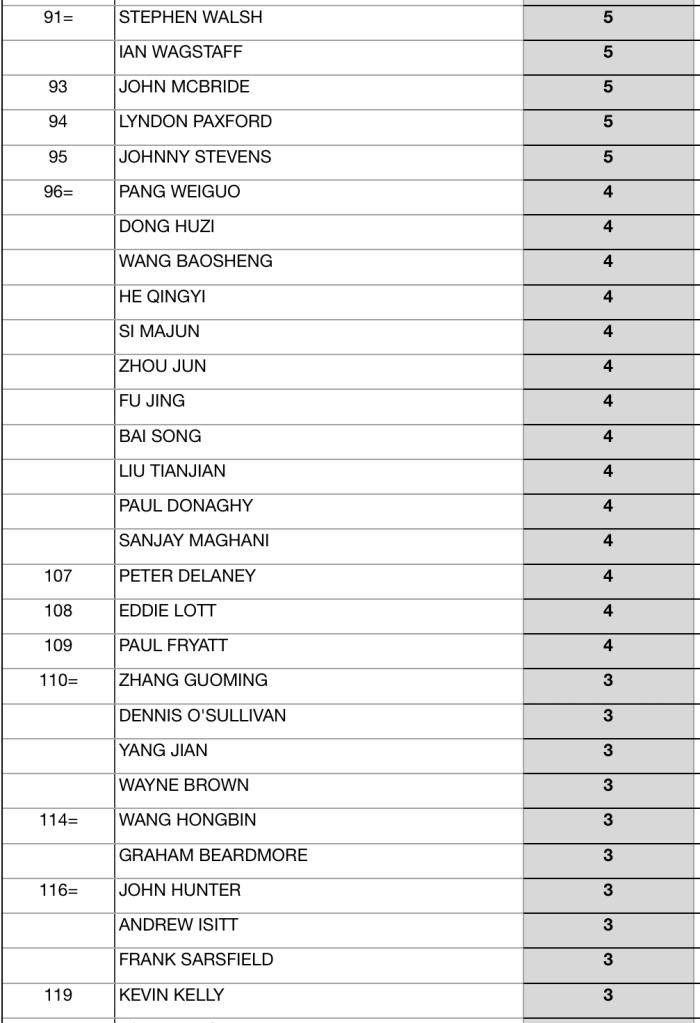 Seniors Snooker 2017:18 EndOfSeason Rankings-4
