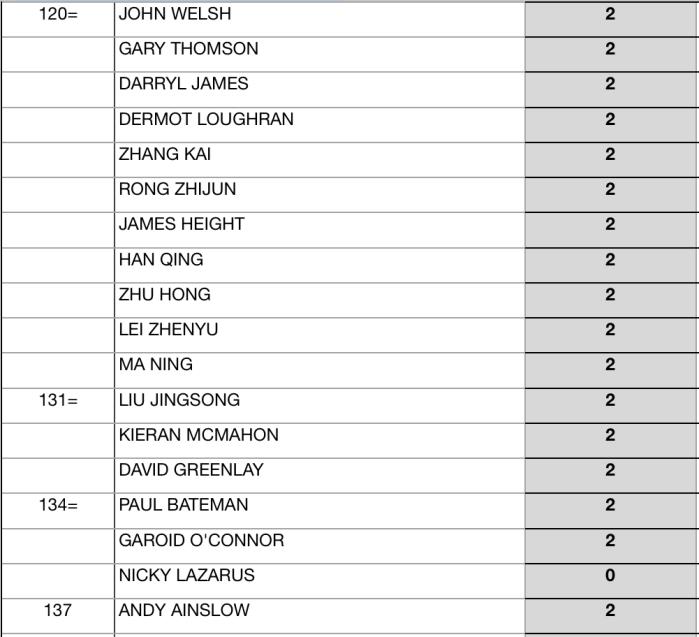 Seniors Snooker 2017:18 EndOfSeason Rankings-5