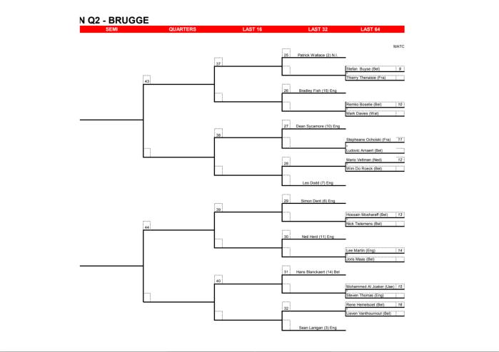 EuroQualBruges Draw -2