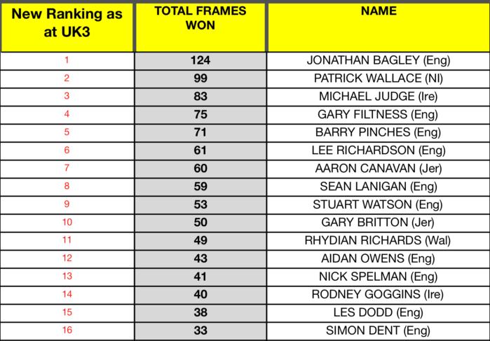 WST rankings 8 Oct 2018 - top 16