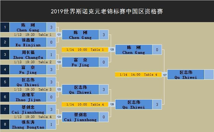Beijing World Quals Lzast rounds draw