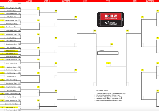 Masters Q1 Coulsdon draw left
